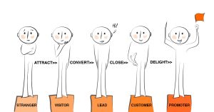 Inbound customer journey